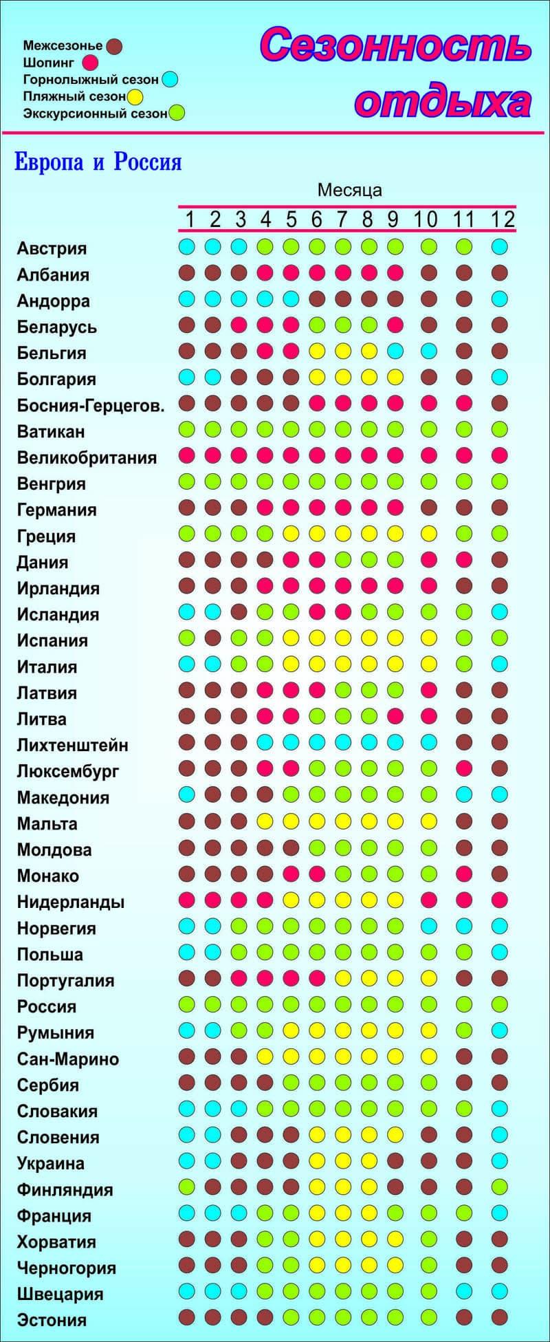 Европа Россия сезонность